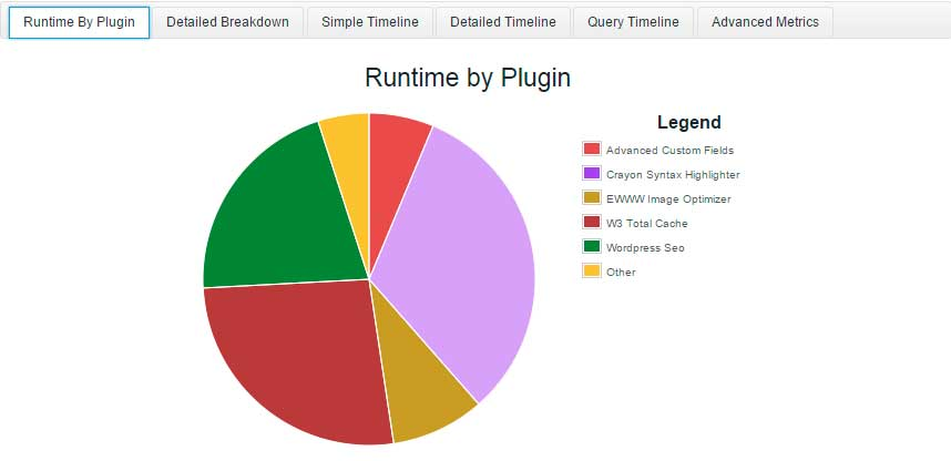 Informe de P3 Plugin Performance Profiler